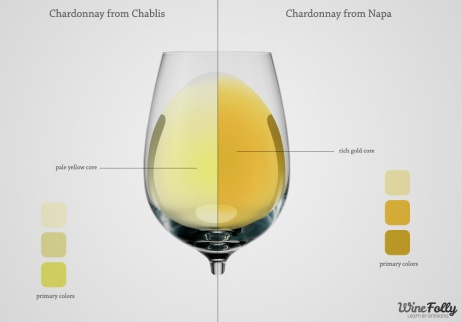 types-of-white-wine-by-color-analysis